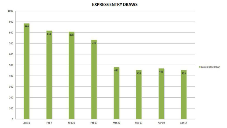 express-entry-draws